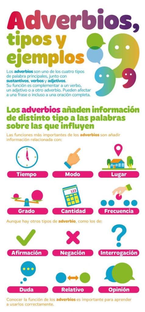 Guía Rápida De Los Adverbios De Frecuencia En Inglés